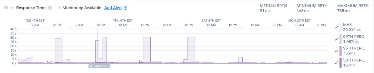 Response time screenshot