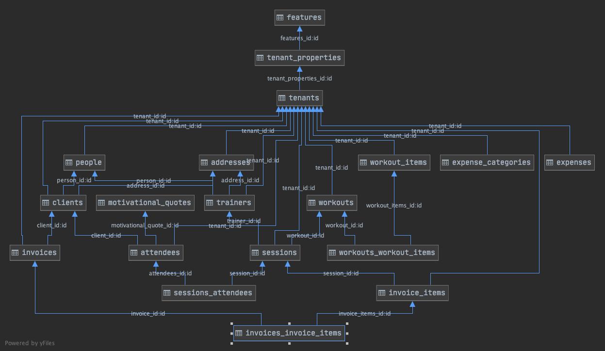 Schema in FitNess app