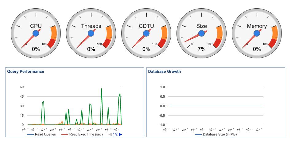 Database performance dashboard